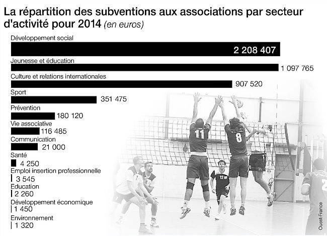 Répartition des suventions aux associations